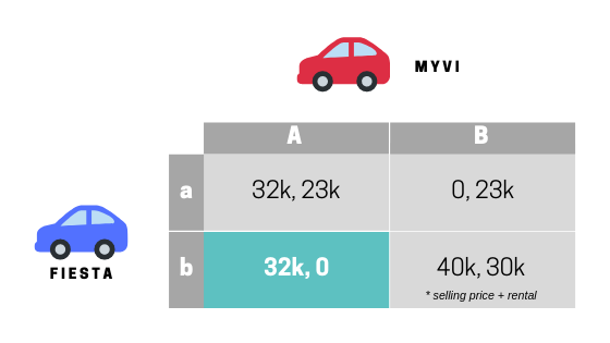 You Should Rent Out Your Car Instead of Selling It